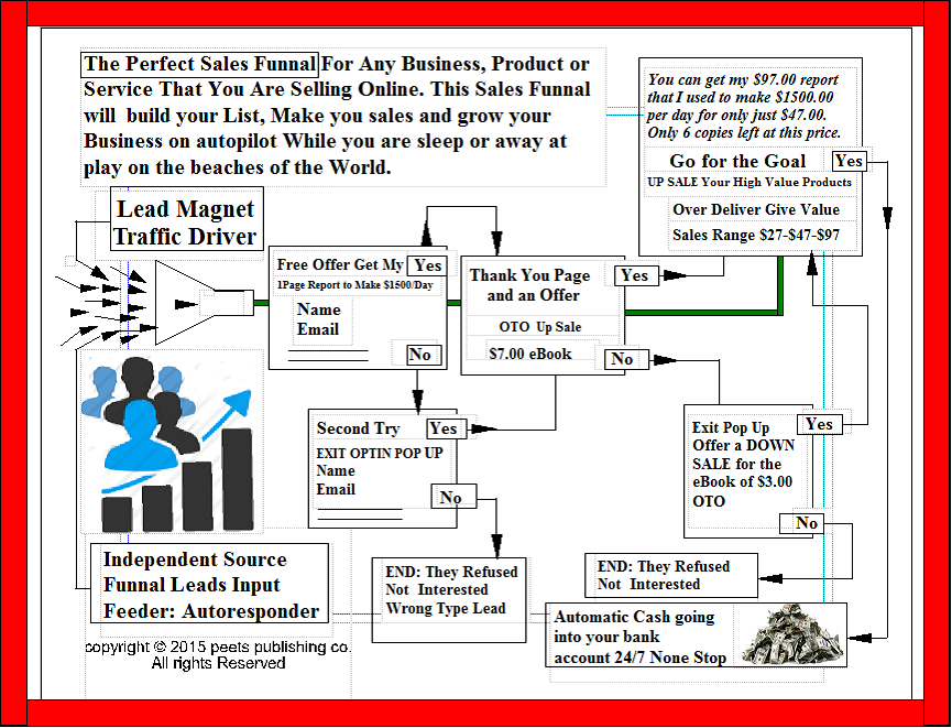 Small business rallies sales funnel blueprint sales funnel blueprint malvernweather
